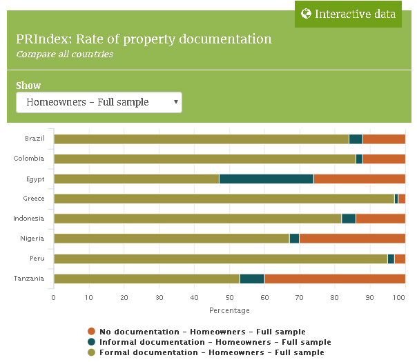 Both homeowners and renters were asked if they had property documentation and what type of document they had to support their right to live there.