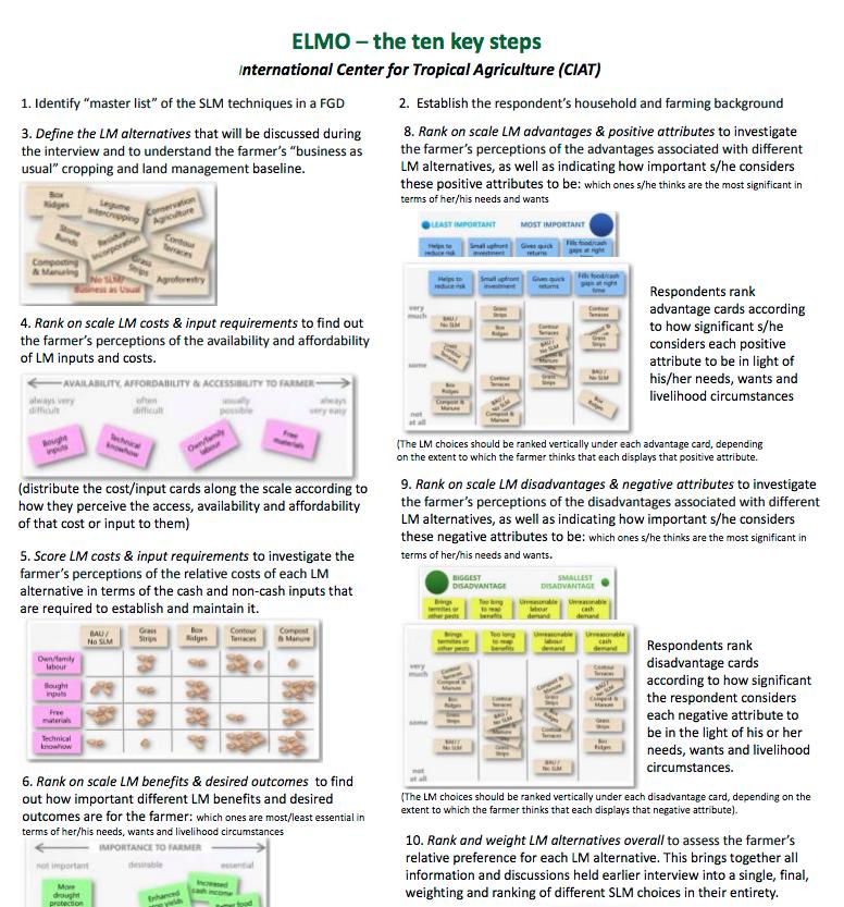 ELMO – the ten key steps cover image