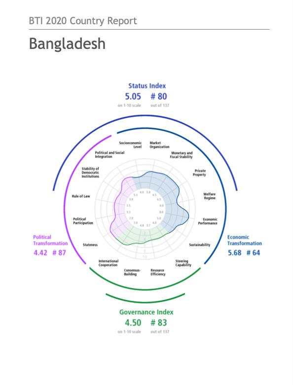 BTI 2020 Country Report Bangladesh