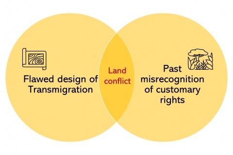 Land conflicts rooted in flawed design of transmigration & misrecognition of indigenous rights.